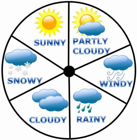 sunny、cloudy、rainyだけじゃないお天気表現