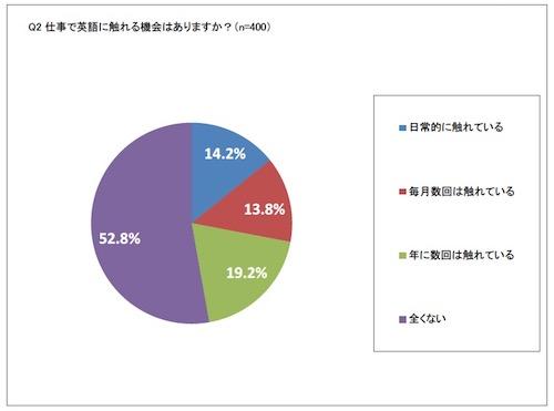 上司や同僚が外国人?職場で英語が必要となった経験者約半数。