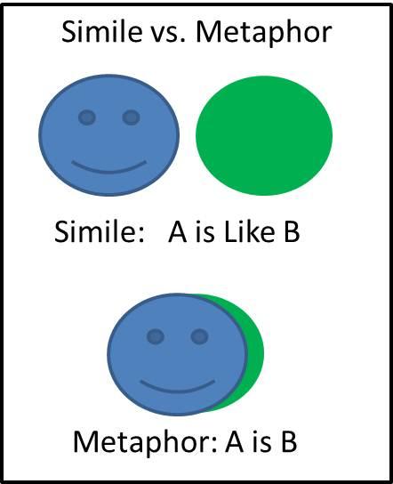 Simile-vs.-Metaphor.jpg